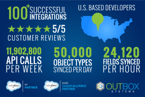 SF Outbox Infographic