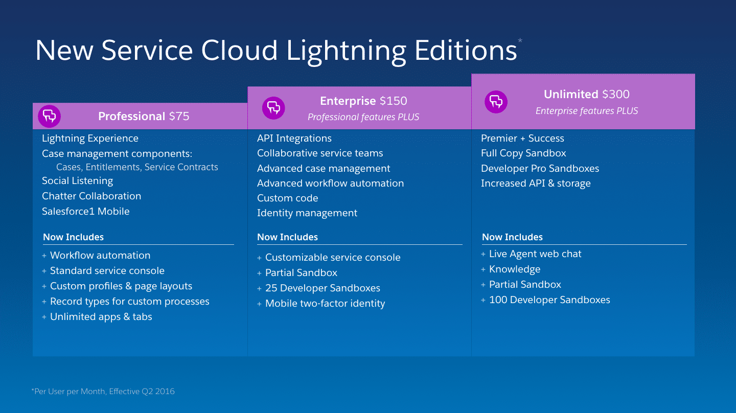 Service Cloud Lightning Editions