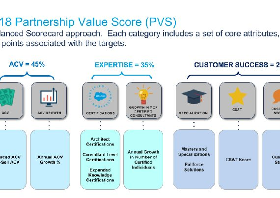 balanced scorecard approach for ebay A complete and balanced service scorecard: creating value through sustained performance improvement.