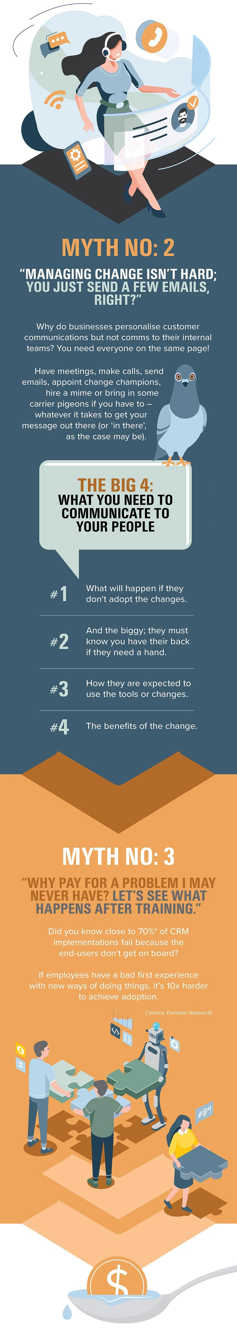 Change Management Infographic 2